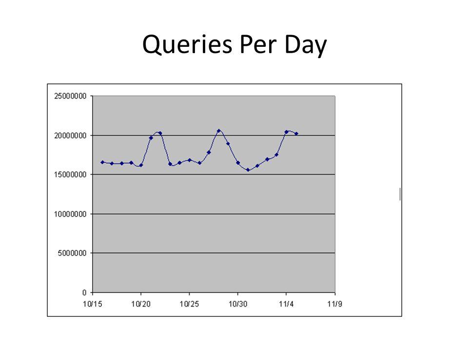 Queries Per Day