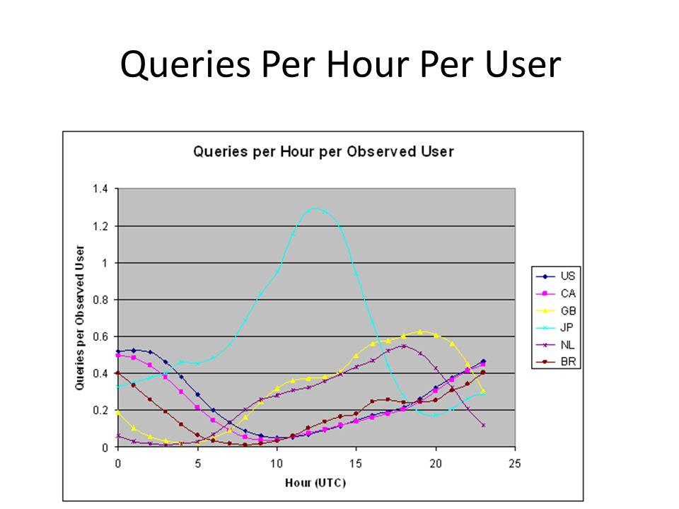 Queries Per Hour Per User