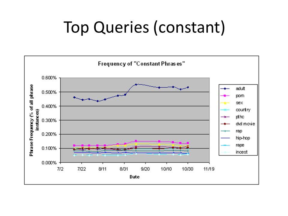 Top Queries (constant)