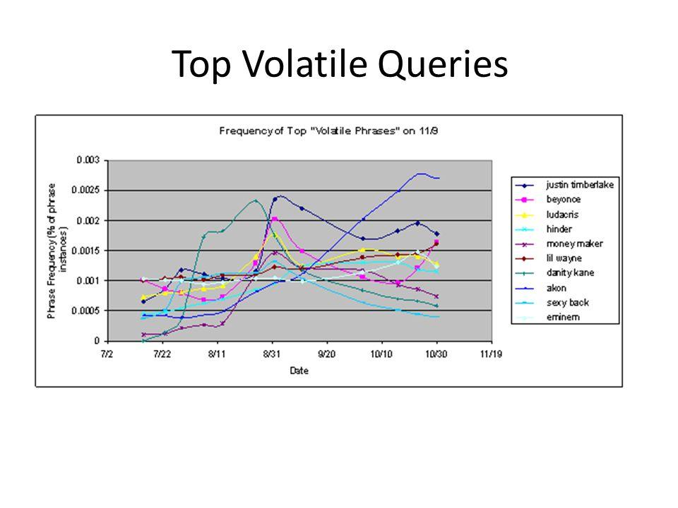Top Volatile Queries