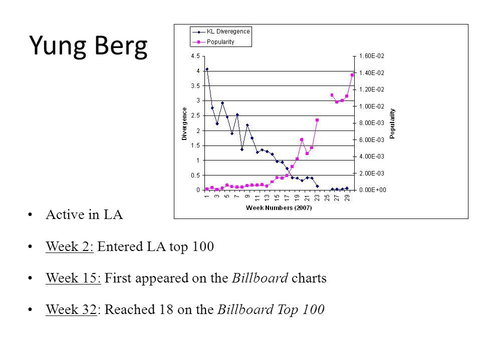 Yung Berg Active in LA Week 2: Entered LA top 100 Week 15: First appeared on the Billboard charts Week 32: Reached 18 on the Billboard Top 100