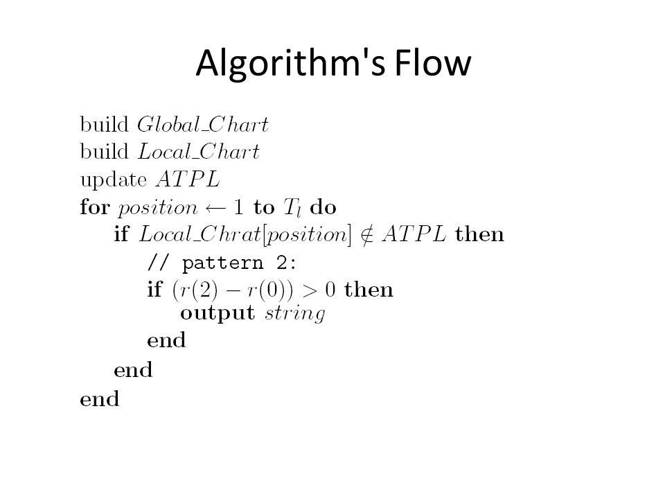 Algorithm's Flow