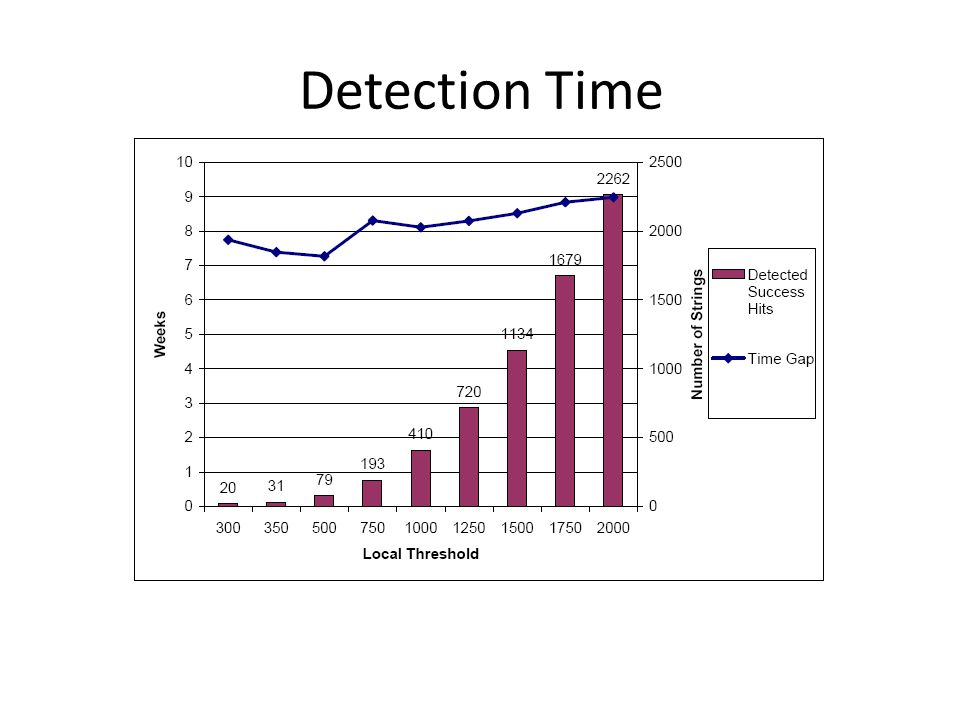 Detection Time