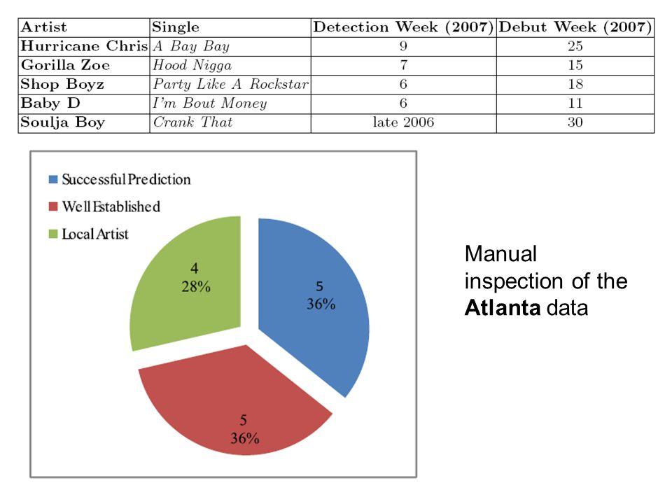 Manual inspection of the Atlanta data