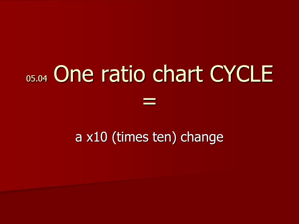 05.04 One ratio chart CYCLE = a x10 (times ten) change