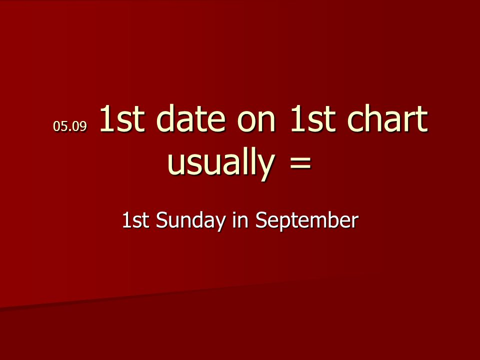 05.09 1st date on 1st chart usually = 1st Sunday in September