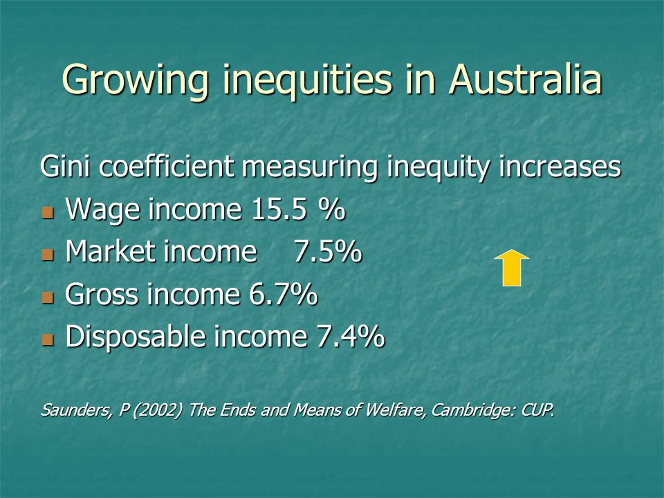 Growing inequities in Australia Gini coefficient measuring inequity increases Wage income 15.5 % Wage income 15.5 % Market income 7.5% Market income 7.5% Gross income 6.7% Gross income 6.7% Disposable income 7.4% Disposable income 7.4% Saunders, P (2002) The Ends and Means of Welfare, Cambridge: CUP.