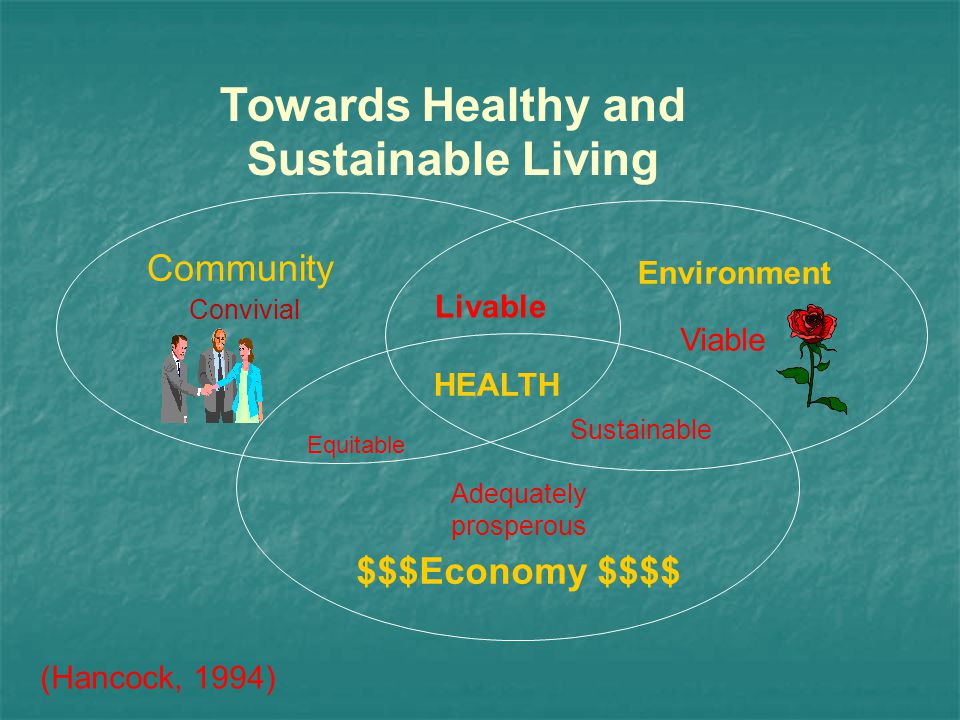 Towards Healthy and Sustainable Living Community Convivial Equitable Livable HEALTH Environment Viable Sustainable Adequately prosperous $$$Economy $$$$ (Hancock, 1994)
