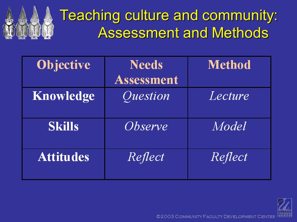 ©2003 Community Faculty Development Center Teaching culture and community: Assessment and Methods