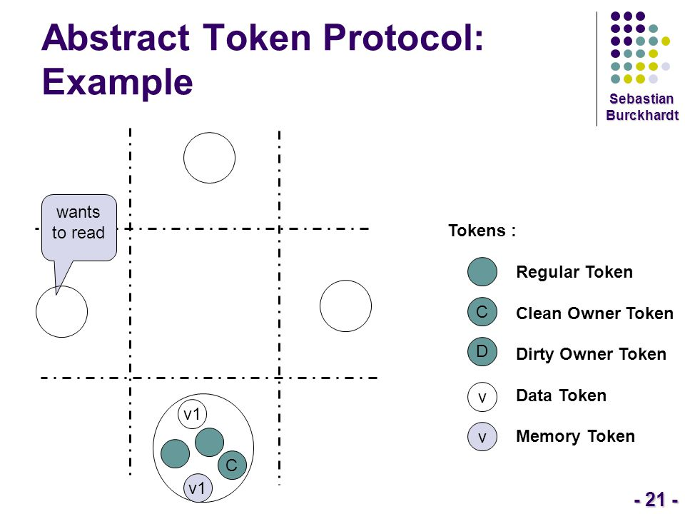 - 21 - Sebastian Burckhardt Abstract Token Protocol: Example Tokens : Regular Token Clean Owner Token Dirty Owner Token Data Token Memory Token C D v