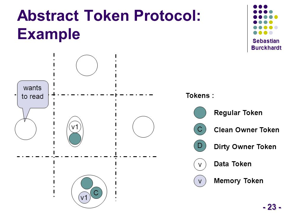 - 23 - Sebastian Burckhardt Abstract Token Protocol: Example Tokens : Regular Token Clean Owner Token Dirty Owner Token Data Token Memory Token C D v