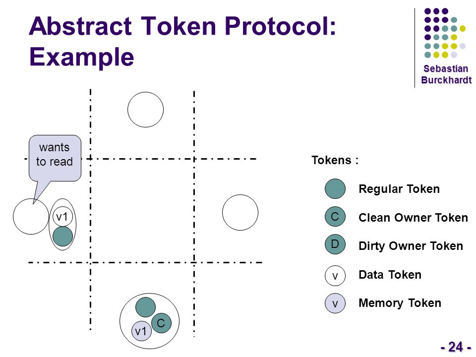 - 24 - Sebastian Burckhardt Abstract Token Protocol: Example Tokens : Regular Token Clean Owner Token Dirty Owner Token Data Token Memory Token C D v