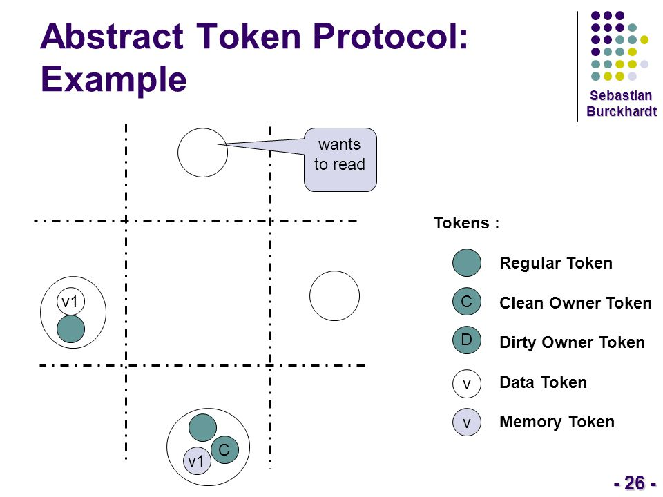 - 26 - Sebastian Burckhardt Abstract Token Protocol: Example Tokens : Regular Token Clean Owner Token Dirty Owner Token Data Token Memory Token C D v