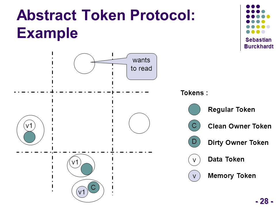 - 28 - Sebastian Burckhardt Abstract Token Protocol: Example Tokens : Regular Token Clean Owner Token Dirty Owner Token Data Token Memory Token C D v