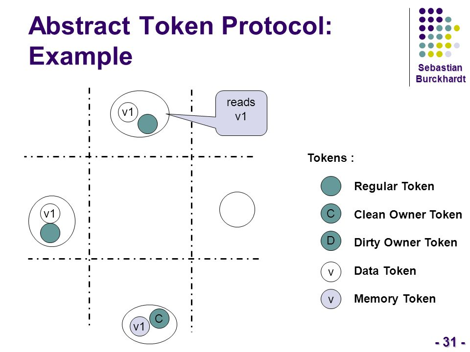- 31 - Sebastian Burckhardt Abstract Token Protocol: Example Tokens : Regular Token Clean Owner Token Dirty Owner Token Data Token Memory Token C D v