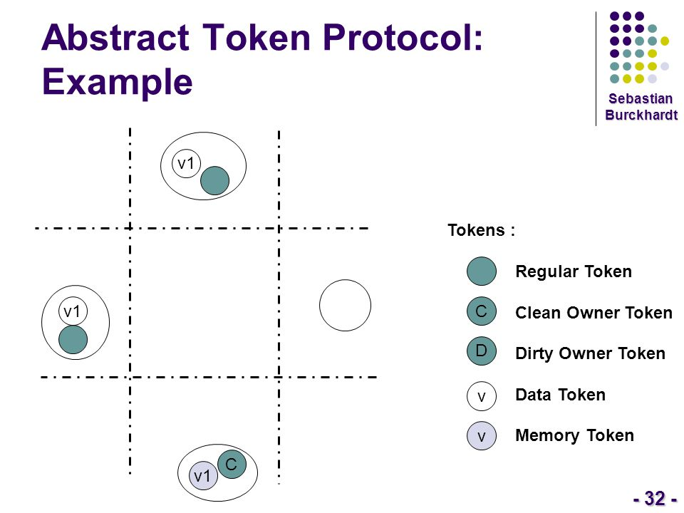 - 32 - Sebastian Burckhardt Abstract Token Protocol: Example Tokens : Regular Token Clean Owner Token Dirty Owner Token Data Token Memory Token C D v