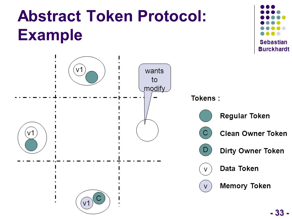 - 33 - Sebastian Burckhardt Abstract Token Protocol: Example Tokens : Regular Token Clean Owner Token Dirty Owner Token Data Token Memory Token C D v
