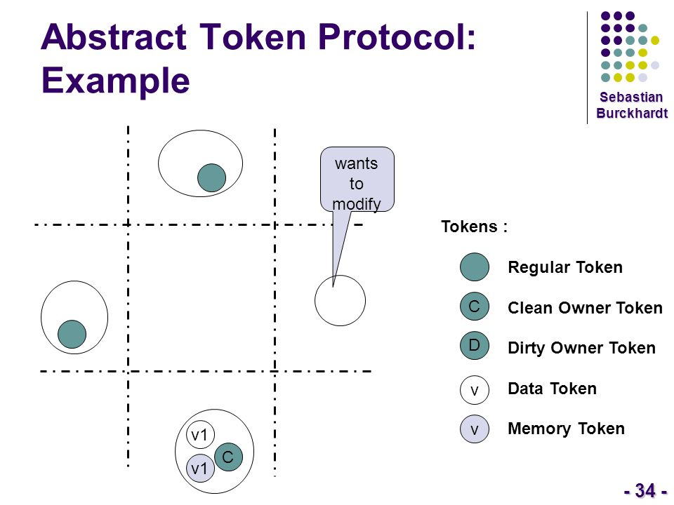 - 34 - Sebastian Burckhardt Abstract Token Protocol: Example Tokens : Regular Token Clean Owner Token Dirty Owner Token Data Token Memory Token C D v