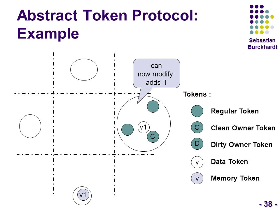 - 38 - Sebastian Burckhardt Abstract Token Protocol: Example Tokens : Regular Token Clean Owner Token Dirty Owner Token Data Token Memory Token C D v