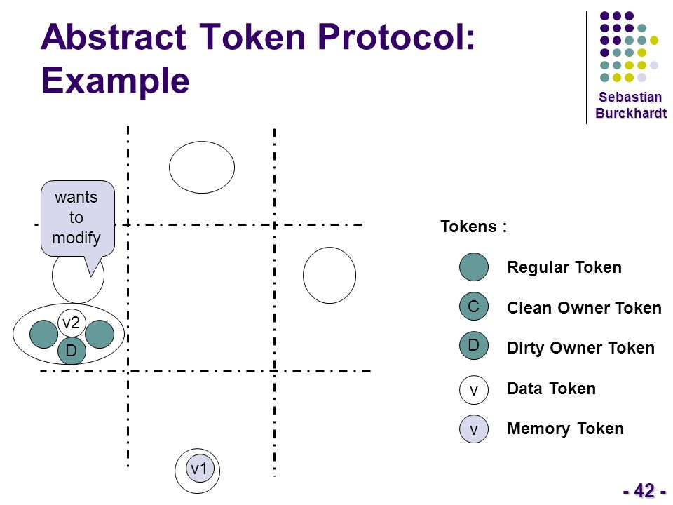 - 42 - Sebastian Burckhardt Abstract Token Protocol: Example Tokens : Regular Token Clean Owner Token Dirty Owner Token Data Token Memory Token C D v