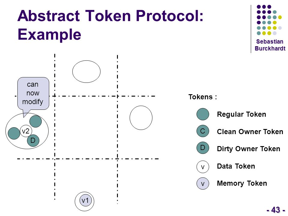 - 43 - Sebastian Burckhardt Abstract Token Protocol: Example Tokens : Regular Token Clean Owner Token Dirty Owner Token Data Token Memory Token C D v