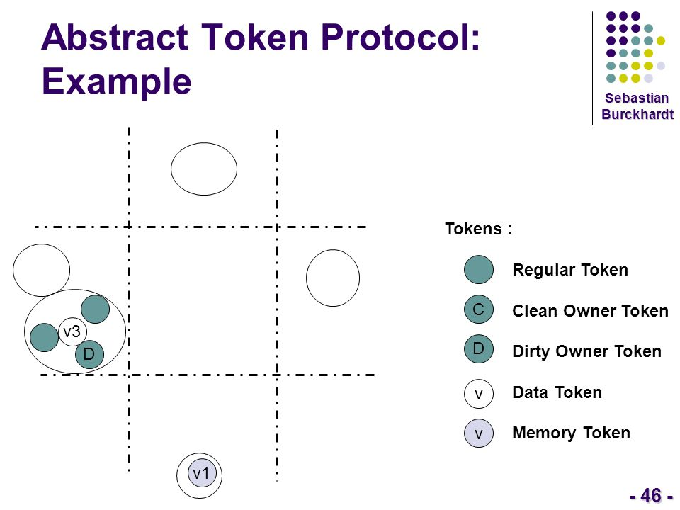 - 46 - Sebastian Burckhardt Abstract Token Protocol: Example Tokens : Regular Token Clean Owner Token Dirty Owner Token Data Token Memory Token C D v