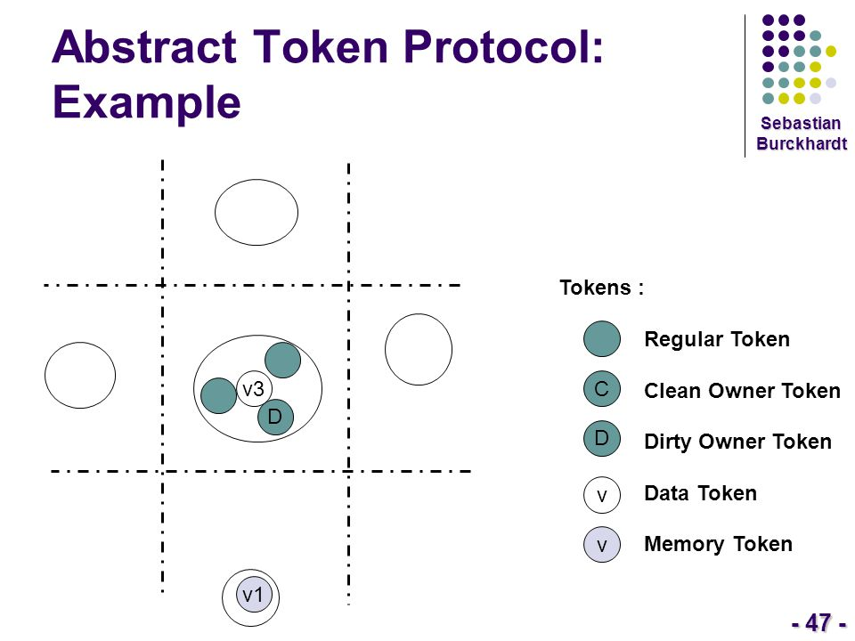 - 47 - Sebastian Burckhardt Abstract Token Protocol: Example Tokens : Regular Token Clean Owner Token Dirty Owner Token Data Token Memory Token C D v