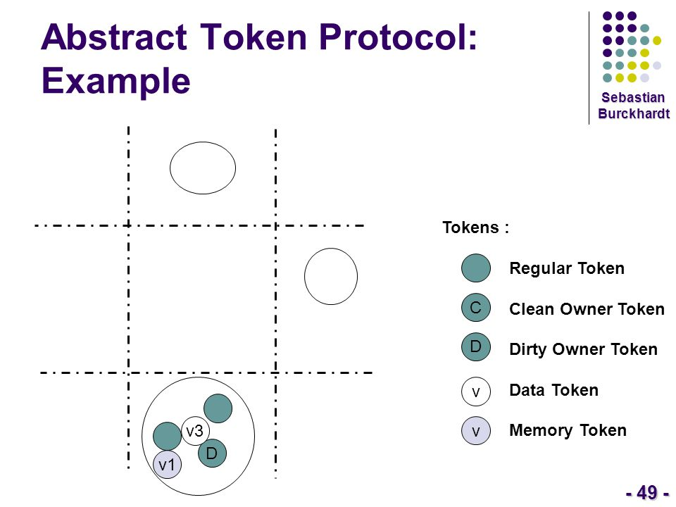 - 49 - Sebastian Burckhardt Abstract Token Protocol: Example Tokens : Regular Token Clean Owner Token Dirty Owner Token Data Token Memory Token C D v