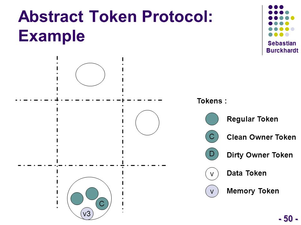 - 50 - Sebastian Burckhardt Abstract Token Protocol: Example Tokens : Regular Token Clean Owner Token Dirty Owner Token Data Token Memory Token C D v