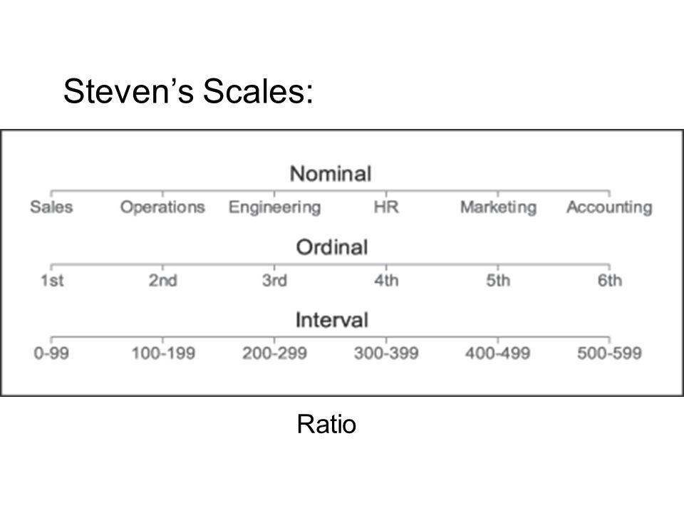 Steven's Scales: Ratio