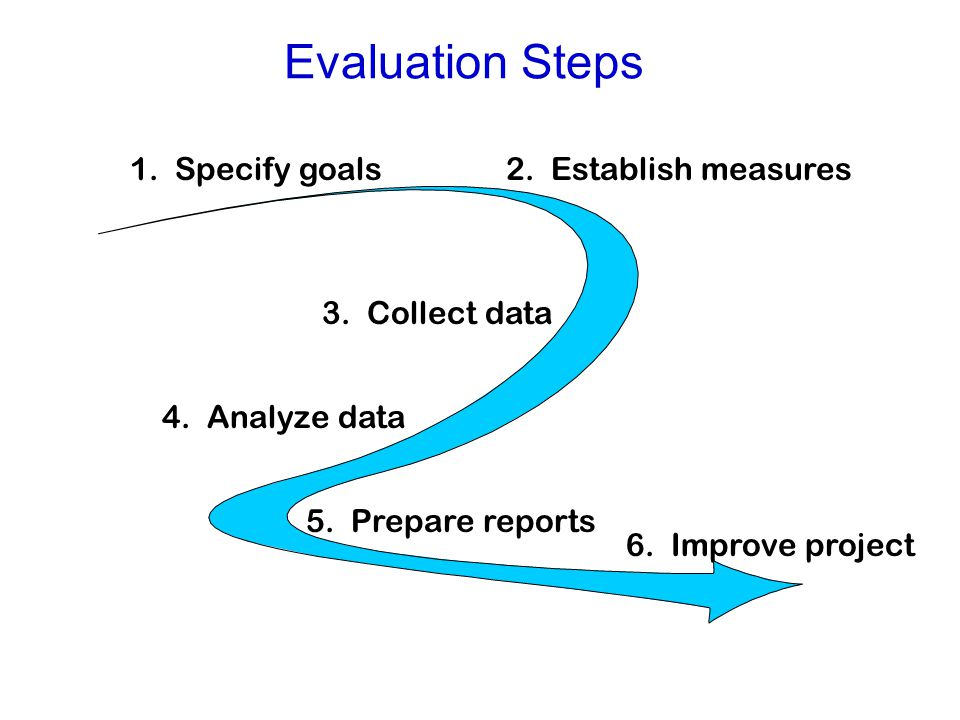 Evaluation Steps 1. Specify goals2. Establish measures 3.