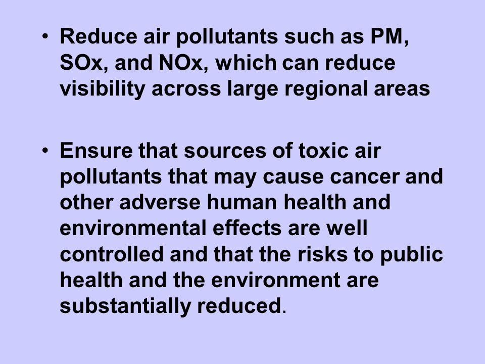 Six Common Air Pollutants Ozone Nitrogen Dioxide Particulate Matter Carbon Monoxide Sulfur Dioxide Lead