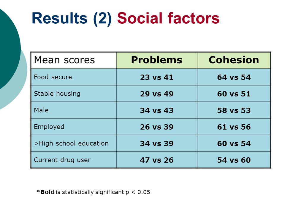 Results (2) Social factors Mean scoresProblemsCohesion Food secure 23 vs 4164 vs 54 Stable housing 29 vs 4960 vs 51 Male 34 vs 4358 vs 53 Employed 26 vs 3961 vs 56 >High school education 34 vs 3960 vs 54 Current drug user 47 vs 2654 vs 60 *Bold is statistically significant p < 0.05