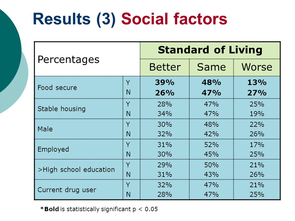 Results (3) Social factors Percentages Standard of Living BetterSameWorse Food secure YNYN 39% 26% 48% 47% 13% 27% Stable housing YNYN 28% 34% 47% 25% 19% Male YNYN 30% 32% 48% 42% 22% 26% Employed YNYN 31% 30% 52% 45% 17% 25% >High school education YNYN 29% 31% 50% 43% 21% 26% Current drug user YNYN 32% 28% 47% 21% 25% *Bold is statistically significant p < 0.05