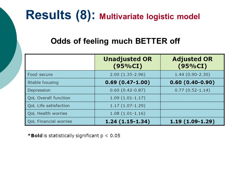Results (8): Multivariate logistic model Odds of feeling much BETTER off Unadjusted OR (95%CI) Adjusted OR (95%CI) Food secure2.00 (1.35-2.96)1.44 (0.90-2.30) Stable housing 0.69 (0.47-1.00)0.60 (0.40-0.90) Depression0.60 (0.42-0.87)0.77 (0.52-1.14) QoL Overall function1.09 (1.01-1.17) QoL Life satisfaction1.17 (1.07-1.29) QoL Health worries1.08 (1.01-1.16) QoL Financial worries 1.24 (1.15-1.34)1.19 (1.09-1.29) *Bold is statistically significant p < 0.05