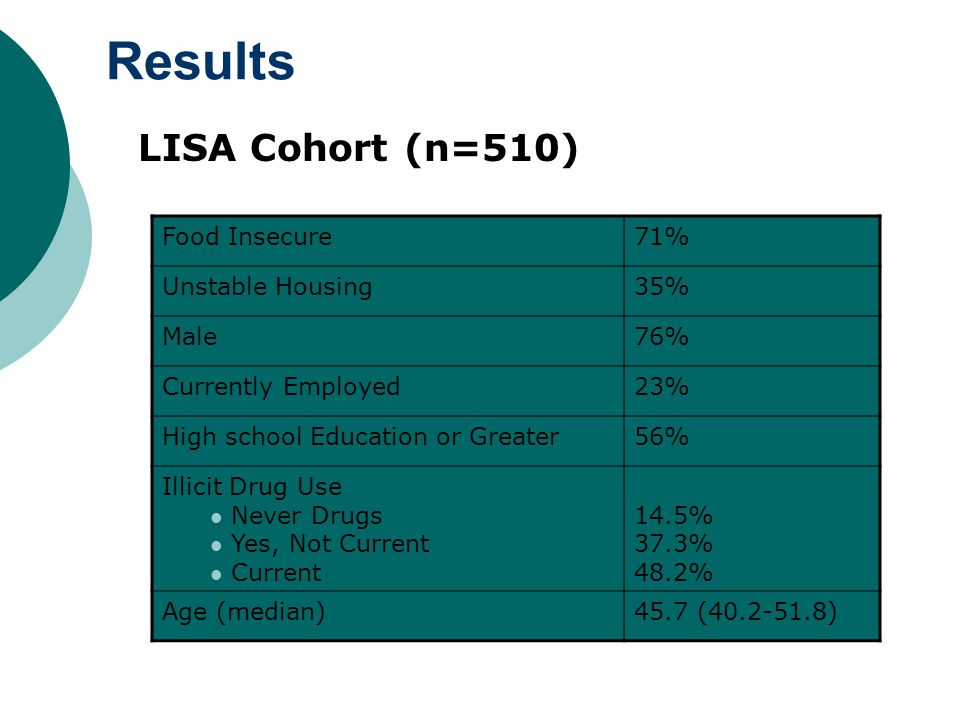 Results LISA Cohort (n=510) Food Insecure71% Unstable Housing35% Male76% Currently Employed23% High school Education or Greater56% Illicit Drug Use Never Drugs Yes, Not Current Current 14.5% 37.3% 48.2% Age (median)45.7 (40.2-51.8)