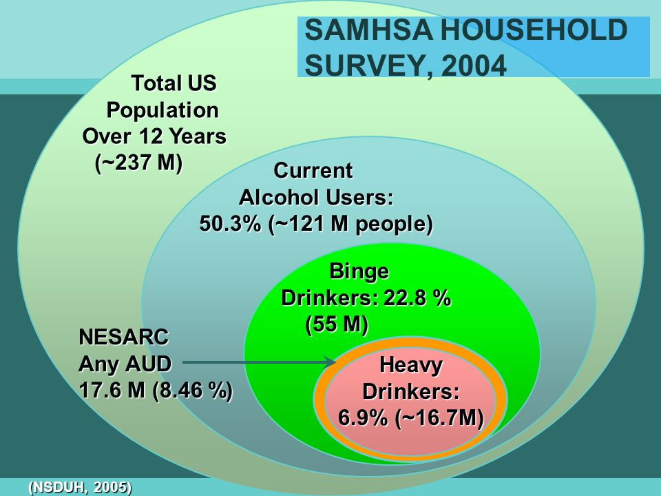 SAMHSA HOUSEHOLD SURVEY, 2004 Total US Total US Population Population Over 12 Years (~237 M) (~237 M) Current Alcohol Users: 50.3% (~121 M people) NESARC Any AUD 17.6 M (8.46 %) Binge Binge Drinkers: 22.8 % Drinkers: 22.8 % (55 M) (55 M) HeavyDrinkers: 6.9% (~16.7M) (NSDUH, 2005)