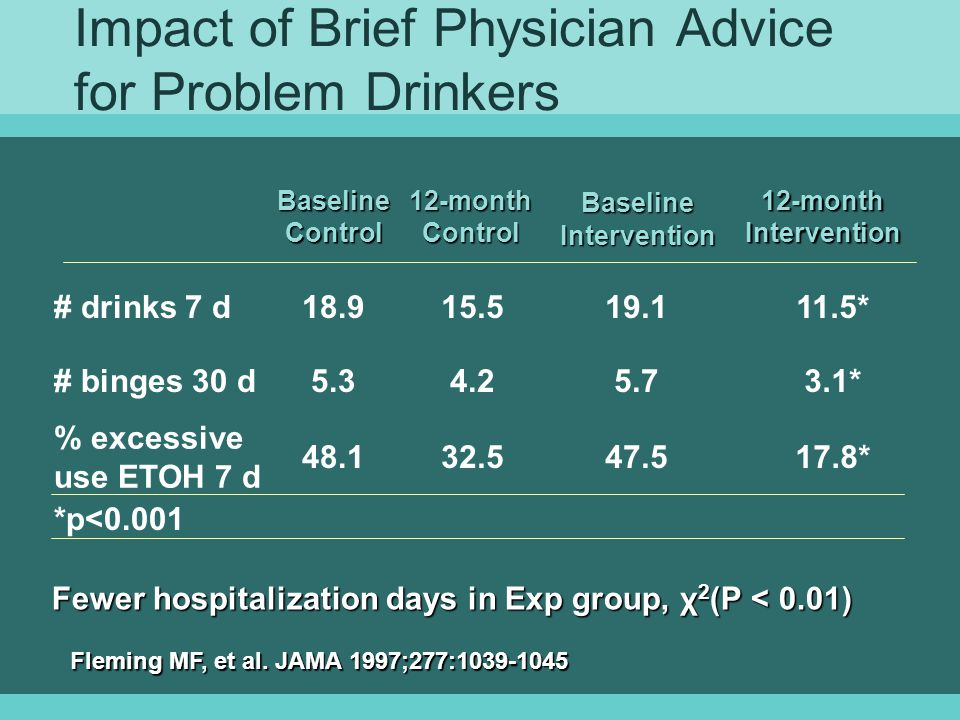 Impact of Brief Physician Advice for Problem Drinkers *p<0.001 17.8*47.532.548.1 % excessive use ETOH 7 d 3.1*5.74.25.3# binges 30 d 11.5*19.115.518.9# drinks 7 d 12-month Intervention Baseline Intervention 12-month Control Baseline Control Fewer hospitalization days in Exp group, χ 2 (P < 0.01) Fleming MF, et al.