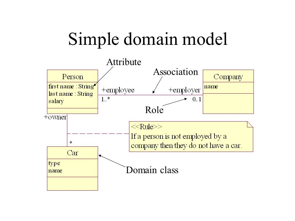 Features of a domain model The following features enable us to express time invariant static business rules for a domain:- oDomain classes – each domain class denotes a type of object.