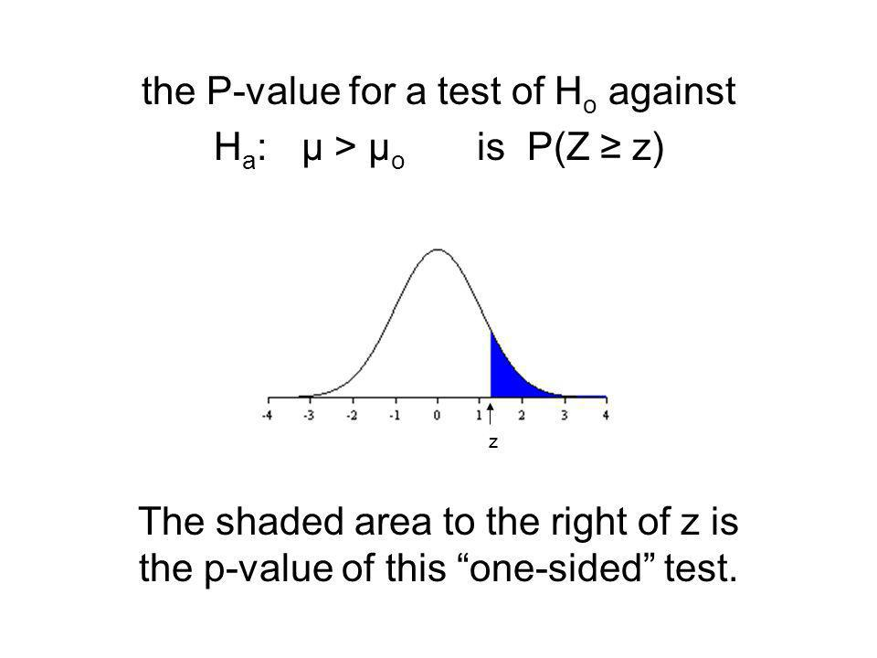 "the P-value for a test of H o against H a : µ > µ o is P(Z ≥ z) The shaded area to the right of z is the p-value of this ""one-sided"" test. z"