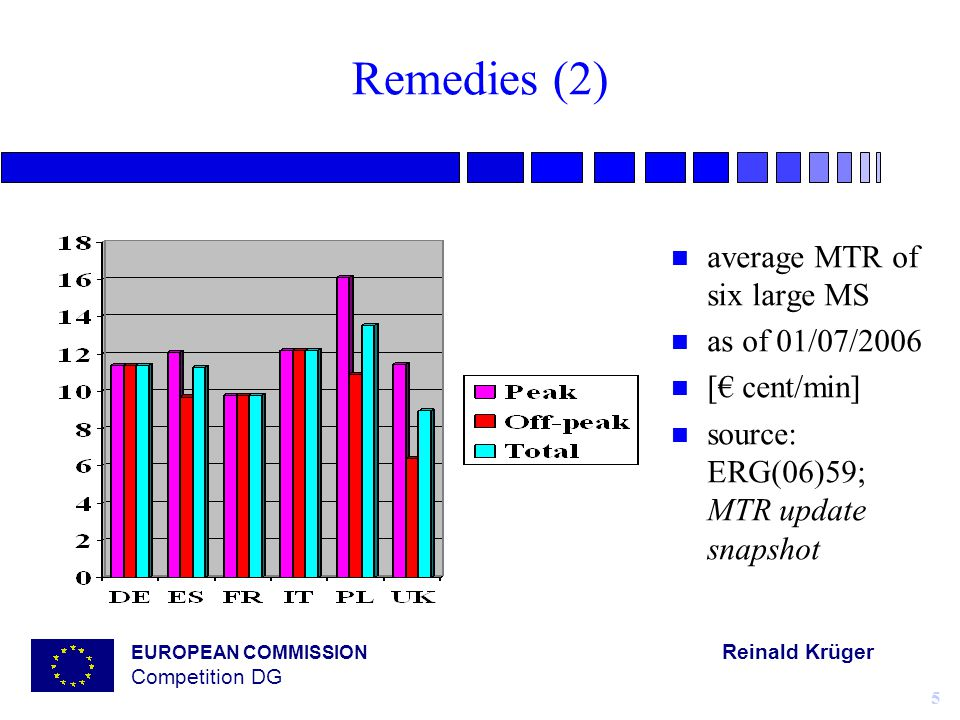 EUROPEAN COMMISSION Reinald Krüger Competition DG 5 Remedies (2) n average MTR of six large MS n as of 01/07/2006 n [€ cent/min] n source: ERG(06)59; MTR update snapshot