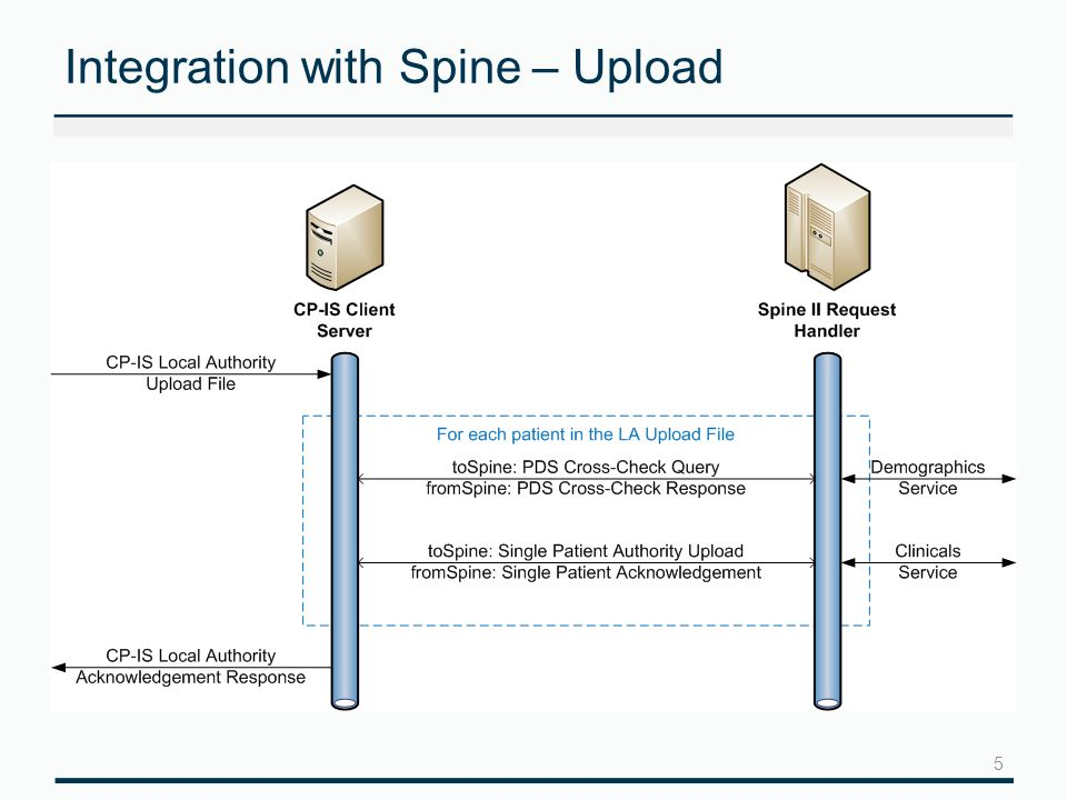 5 Integration with Spine – Upload