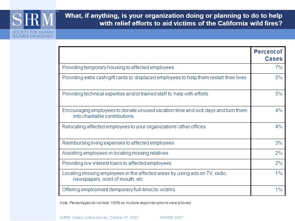 ©SHRM 2007SHRM Weekly Online Survey: October 31, 2007 What, if anything, is your organization doing or planning to do to help with relief efforts to aid victims of the California wild fires.