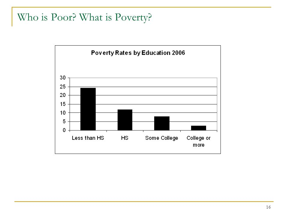 16 Who is Poor What is Poverty