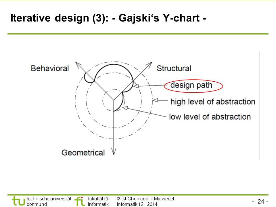 - 24 - technische universität dortmund fakultät für informatik  JJ Chen and P.Marwedel, Informatik 12, 2014 Iterative design (3): - Gajski's Y-chart -