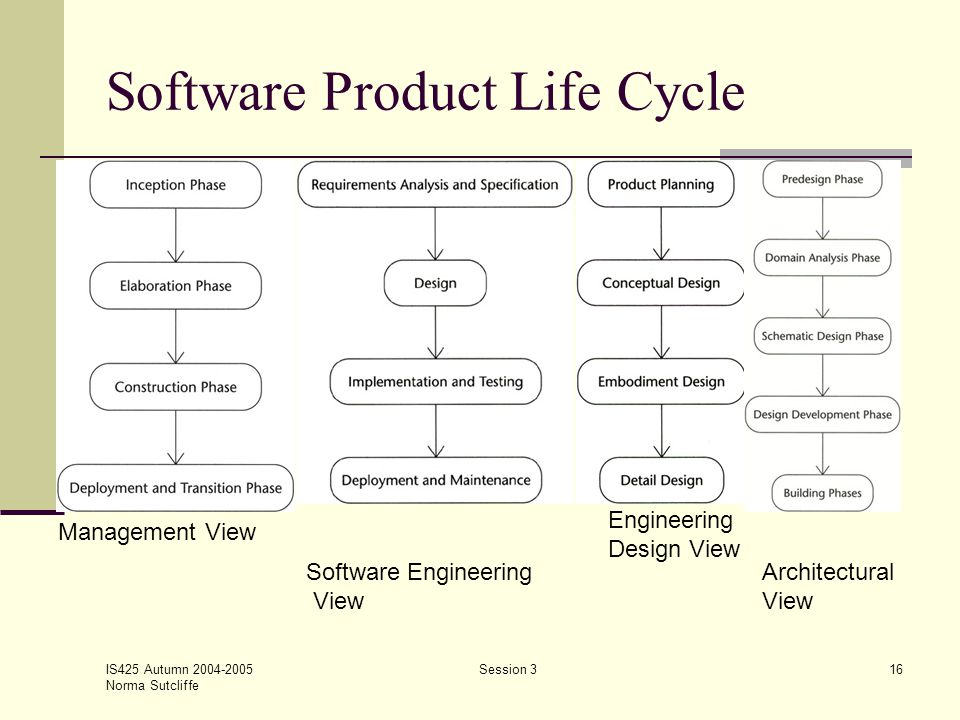 IS425 Autumn 2004-2005 Norma Sutcliffe Session 316 Software Product Life Cycle Management View Software Engineering View Engineering Design View Archi