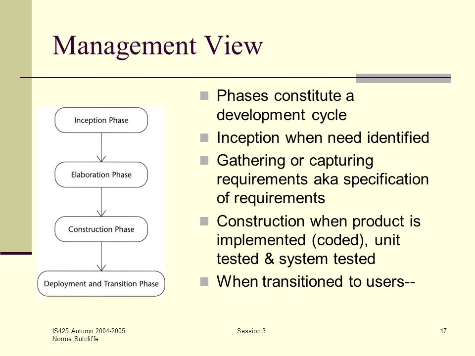 IS425 Autumn 2004-2005 Norma Sutcliffe Session 317 Management View Phases constitute a development cycle Inception when need identified Gathering or c