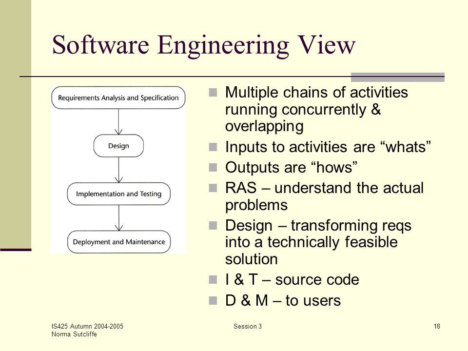 IS425 Autumn 2004-2005 Norma Sutcliffe Session 318 Software Engineering View Multiple chains of activities running concurrently & overlapping Inputs t