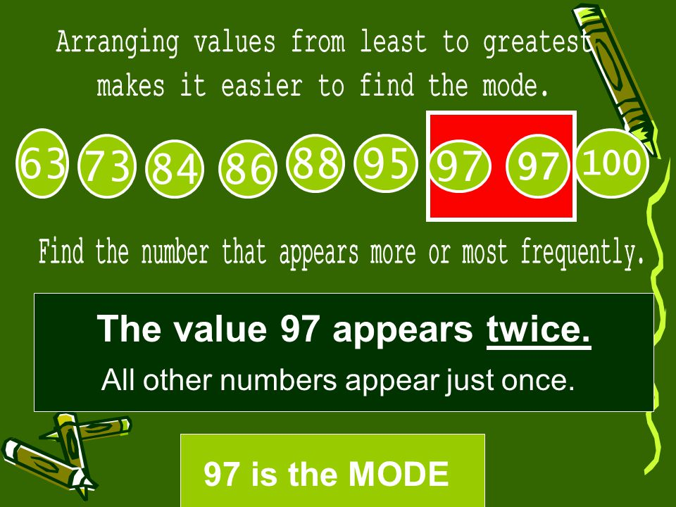 97 84 73 88 100 63 97 95 86 The value 97 appears twice. All other numbers appear just once. 97 is the MODE