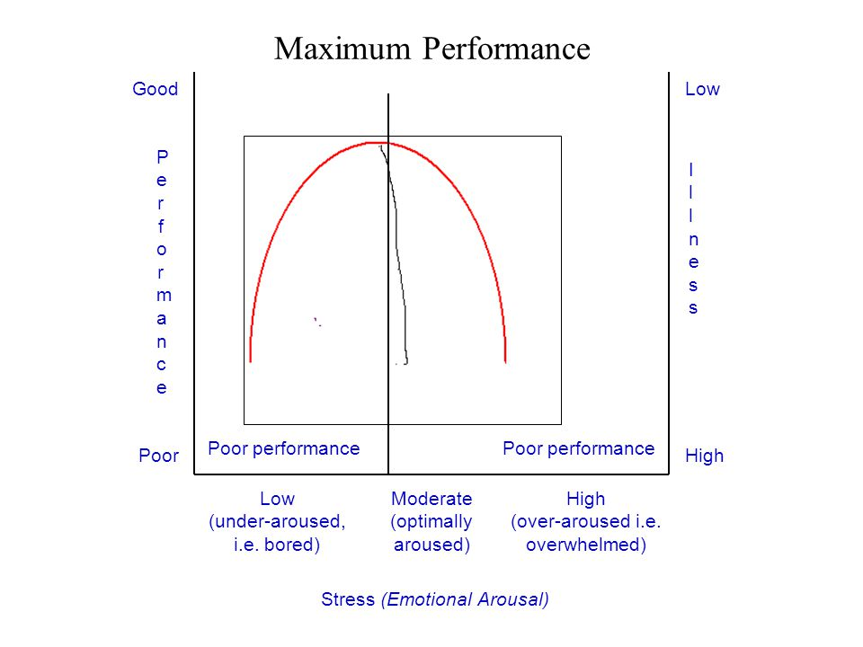 Poor performance High (over-aroused i.e. overwhelmed) Low (under-aroused, i.e. bored) Moderate (optimally aroused) IllnessIllness LowGood PerformanceP